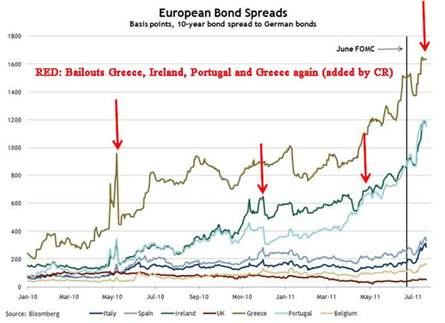 European bond spreads, January 2010 - July 2011. Bond spread to German bonds shown for Italy, Spain, Ireland, UK, Greece, Portugal, and Belgium are shown. Bloomberg / calculatedriskblog.com