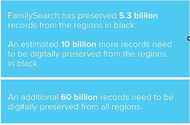 FamilySearch has preserved 5.3 billion records and need to preserve 60 billion more.