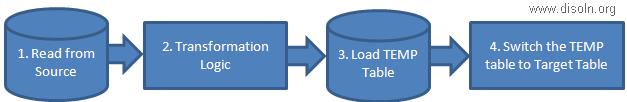 Restartability Design for Different Type ETL Loads