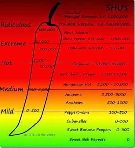 pepperchart