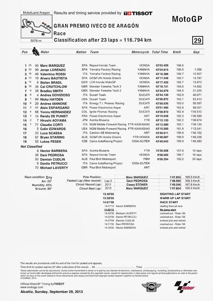 motogp-gara-aragon-classification.jpg