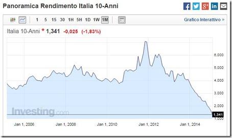Panoramica Rendimento Italia 10-Anni