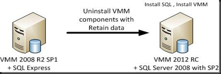 Upgradeexpress VMM2012