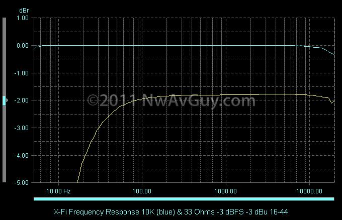 X-Fi Frequency Response 10K (blue) & 33 Ohms -3 dBFS -3 dBu 16-44
