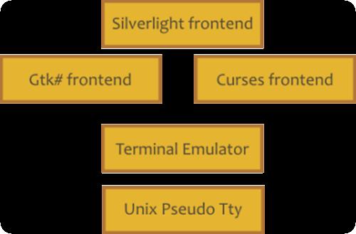 pseudo_terminal