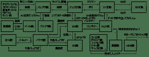 格闘ゲーム関連図
