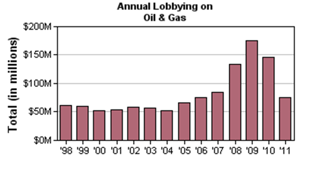 Annual lobbying money spent by the oil & gas industry, 1998-2011. opensecrets.org