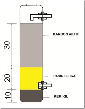 Image Result For Pasir Silika Com
