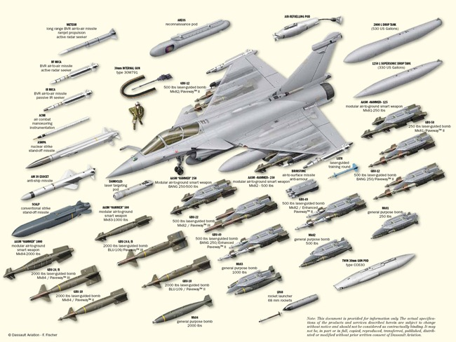 Rafale Fighter aircraft Weapon loadout