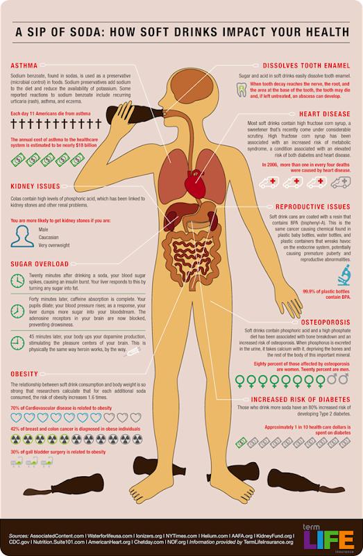 resumen de los daños que hace refresco de cola coca-cola al cuerpo
