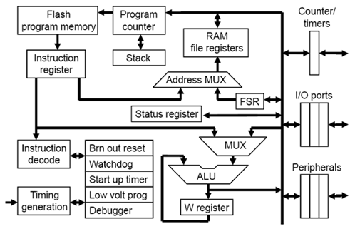 A typical PIC microcontroller Architecture.
