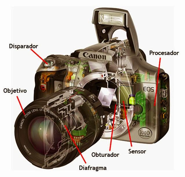 câmera canon abertura diafragma