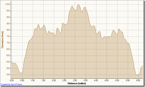 My Activities cyn vistas out-and-back to top of the world 7-3-2012, Elevation - Distance