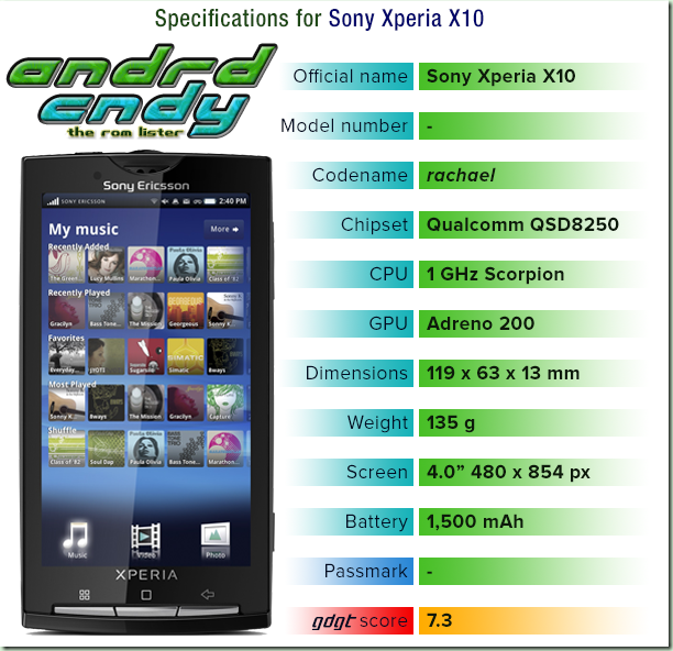 Xperia C Custom Rom List