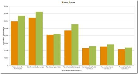 Revenu après impôt médian en 2010, Québec et Canada