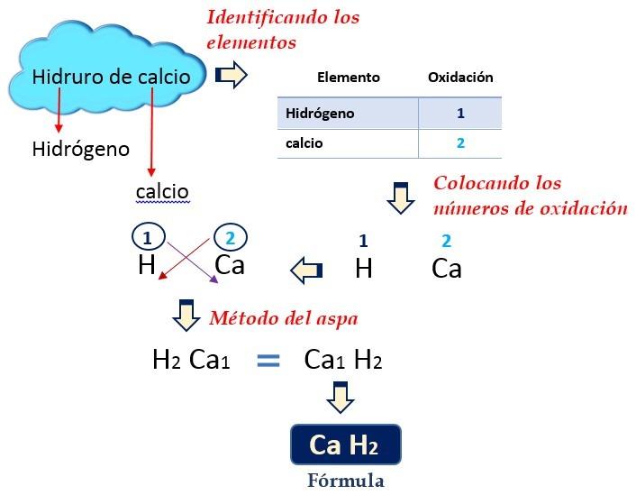 nomenclatura hidruros
