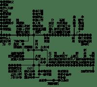 西武線 路線図