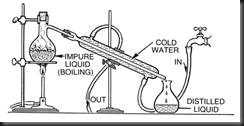 distillation-setup