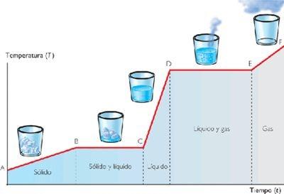 curva calentamiento agua