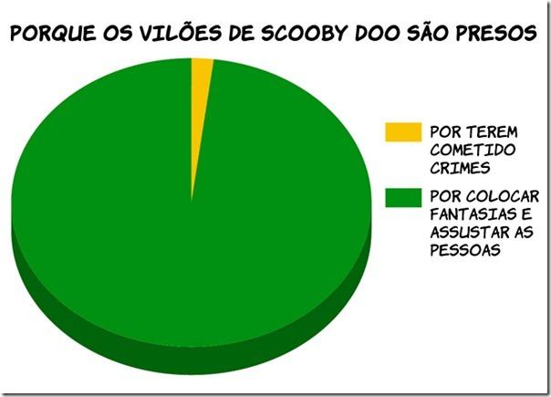 Viloes de Scoobydoo