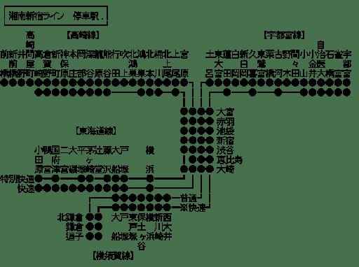 湘南新宿ライン 停車駅
