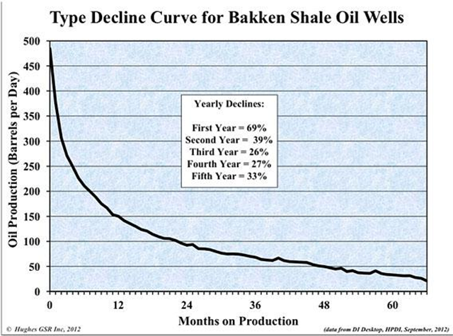 Typical decline curve for Bakken Shale oil wells. Yearly declines in the first year of production are 69 percent, and 39 percent in the second year. Graphic: Hughes GSR Inc., 2012