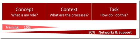 Concept-context-task