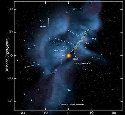 Sistema Solar indo para nuvens estelares de menor densidade