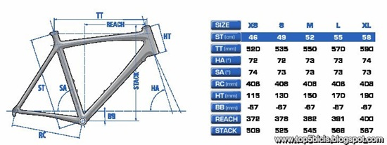 Lapierre xelius 700 db geometría