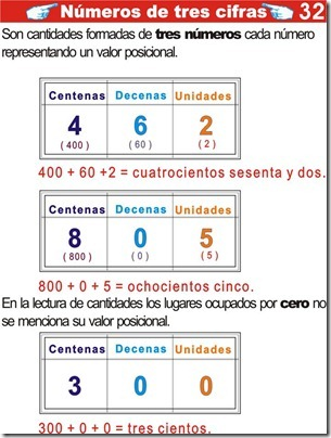 Explicación de números con tres cifras para niños de primaria