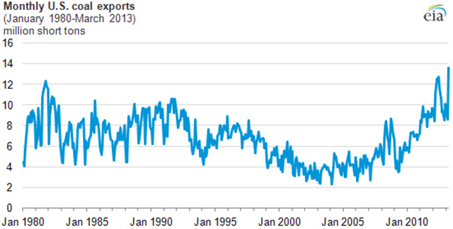 Monthly U.S. coal exports, January 1980 - March 2013. Graphic: U.S. Energy Information Administration