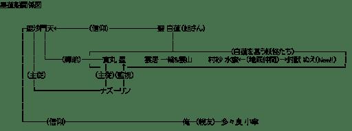 星蓮船+俺 関係図(東方)