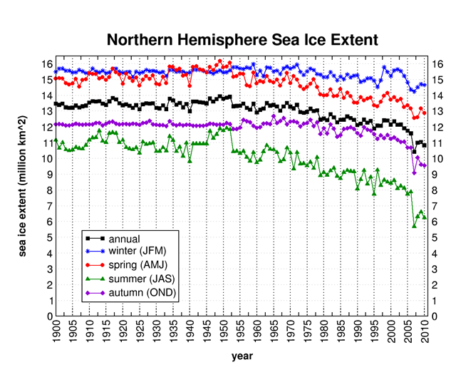 Northern Hemisphere sea ice extent, 1900-2010. Graphic: NOAA / Cryosphere Today