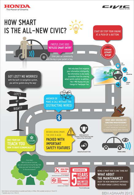 02 Infographic Civic Petrol_Finalised