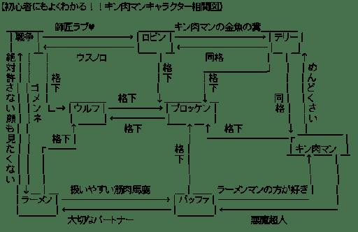 キン肉マンキャラクター相関図