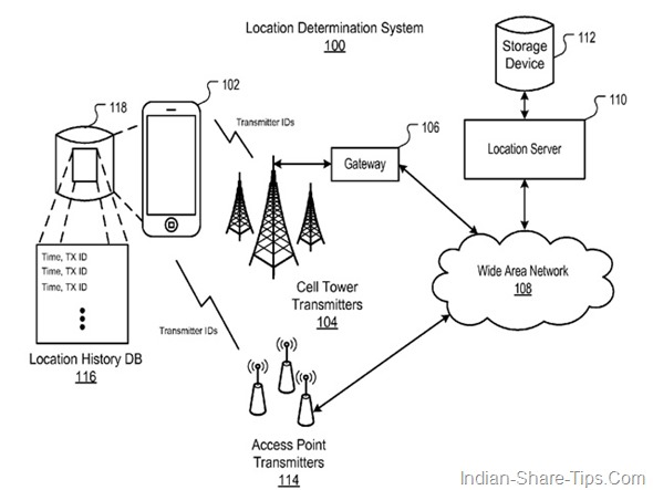 location tracking of the users