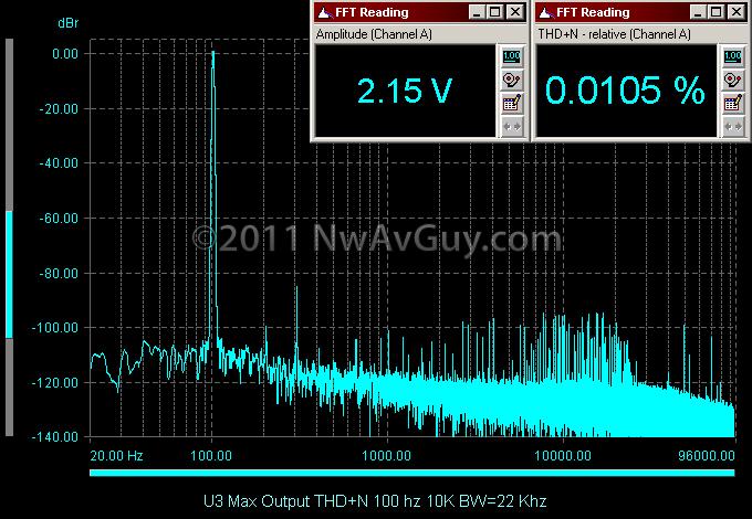 U3 Max Output THD N 100 hz 10K BW=22 Khz