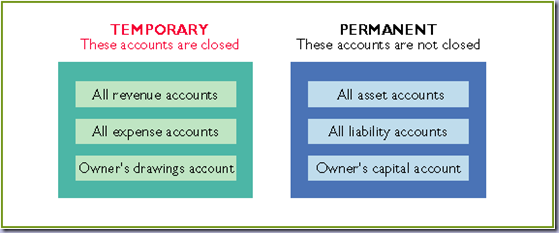 temporary accounts A temporary account is an account that is used to hold funds temporarily during an accounting period and is cleared at the end of the period to distribute those funds to appropriate permanent accounts, also known as real accounts.