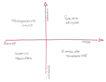 diagramma leadership aperta