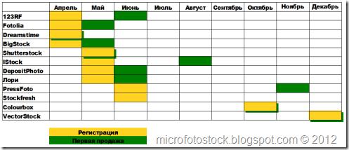 Statistika-mikrostoki