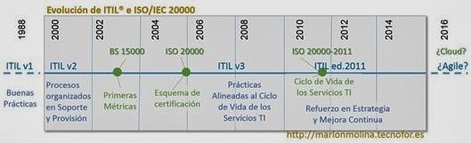 evolución de ITIL