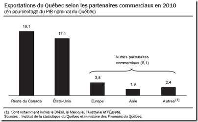 Québec - Exportations - Partenaires - 2011-2012