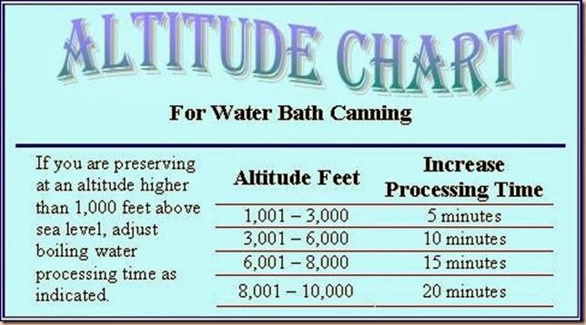 altitude-chart