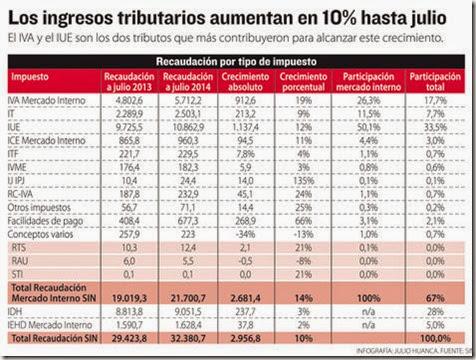 Impuestos en Bolivia