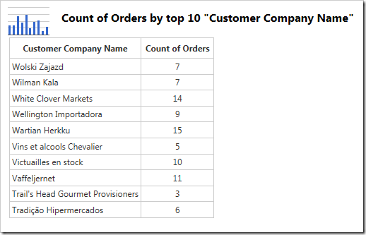 The data shows the first 10 customers in descending alphabetical order.