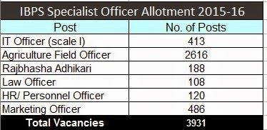 ibps-specialist-officer-vacancies-2015-16,No. of IBPS specialist officer vacancies  in 2015