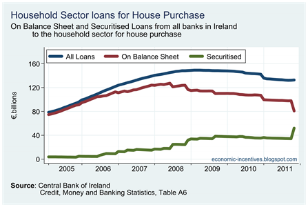 Household Loans for House Purchase