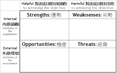 SWOT-Analysis-Chinese.png