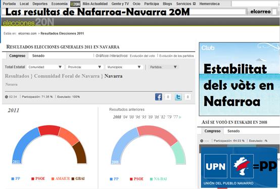 eleccions del 20M Nafarroa