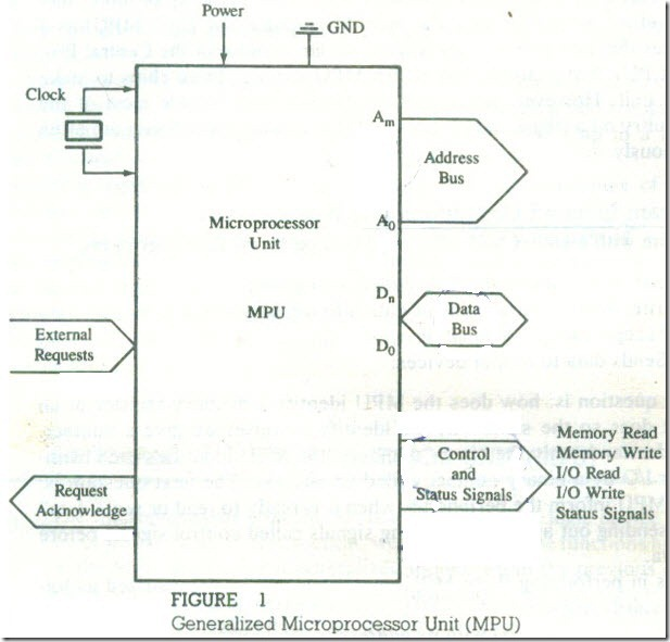 Microprocessor ­Based System  MPU, Memory, and 10